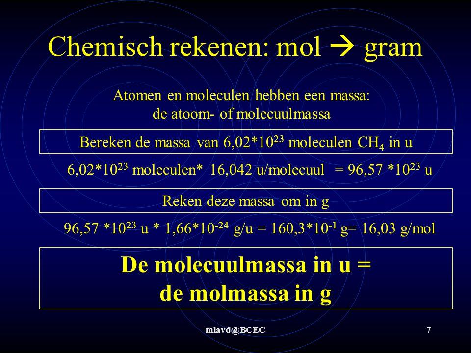 mlavd@BCEC7 Chemisch rekenen: mol  gram Atomen en moleculen hebben een massa: de atoom- of molecuulmassa Bereken de massa van 6,02*10 23 moleculen CH 4 in u Reken deze massa om in g 6,02*10 23 moleculen* 16,042 u/molecuul = 96,57 *10 23 u 96,57 *10 23 u * 1,66*10 -24 g/u = 160,3*10 -1 g= 16,03 g/mol De molecuulmassa in u = de molmassa in g