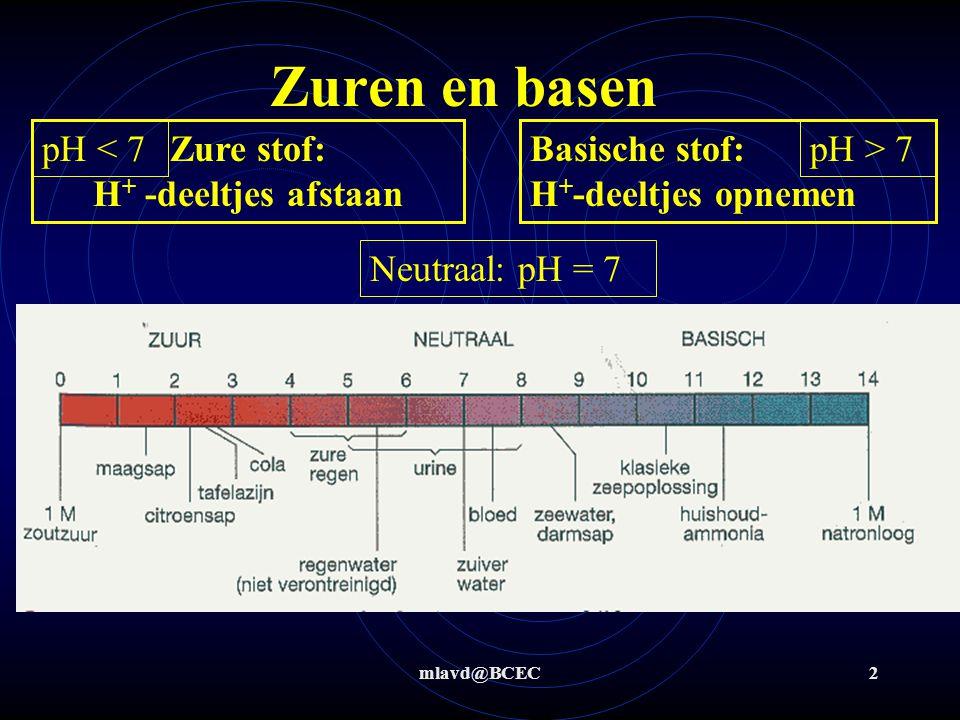 mlavd@BCEC2 Zure stof: H + -deeltjes afstaan Basische stof: H + -deeltjes opnemen Zuren en basen pH < 7pH > 7 Neutraal: pH = 7