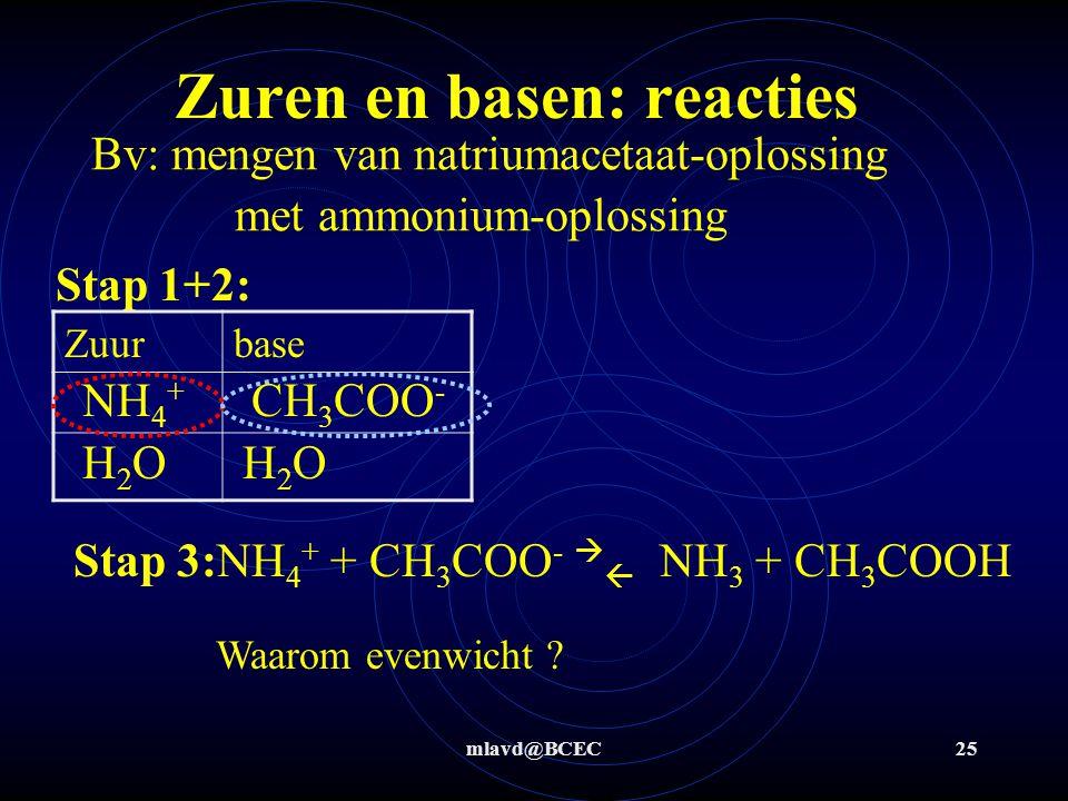 mlavd@BCEC24 Bv: mengen van kaliloog met ammonium- oplossing Stap 1+2: Zuurbase Stap 3: NH 4 + + OH -  NH 3 + H 2 O NH 4 + OH - H2OH2OH2OH2O Zuren en basen: reacties