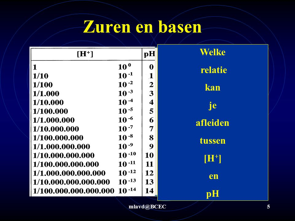 mlavd@BCEC75 Zuur base titratie Ammoniak 25,00 mL  100,00 mL (4* verdund)  10 mL x mol x mol 0,1x mol y M0,25Y M 0,25 Y M Tot aan het equivalentiepunt is 12,5 mL 0,100 M HCl nodig NH 3 + H 3 O +  NH 4 + + H 2 O 12,5*10 -3 L * 0,100 M = 12,5*10 -4 H 3 O + = 12,5*10 -4 mol NH 3 Indicator: zwakke base + sterk zuur  pH eq.punt < 7  methyloranje Dit zit in 10 mL  12,5*10 -2 M NH 3 (4* verdund)  Oorspronkelijk 6,00*10 -1 M NH 3