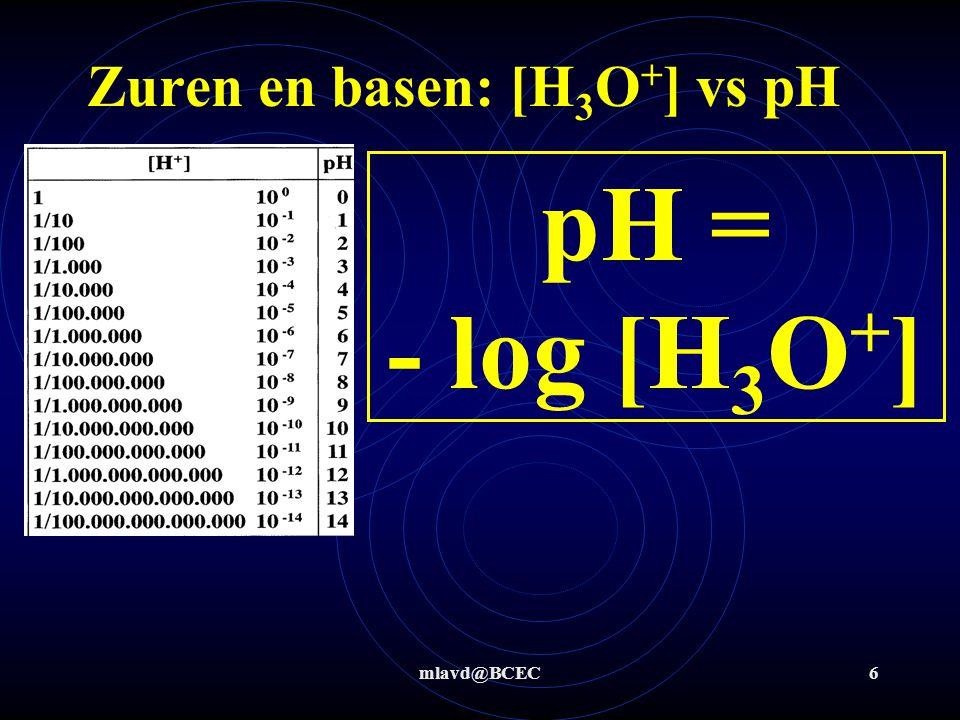 mlavd@BCEC6 Zuren en basen: [H 3 O + ] vs pH pH = - log [H 3 O + ]