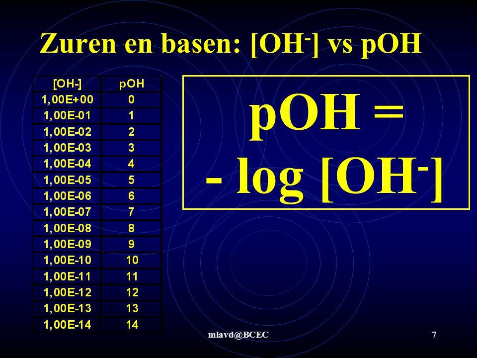 mlavd@BCEC27 Stap 3: NH 4 + + CH 3 COO -   NH 3 + CH 3 COOH Zuren en basen: reacties Zwak zuur met zwakke base  evenwicht Bepaling K ev K ev = Kz (zuur voor de pijl) / Kz (zuur na de pijl) K ev = 5,6*10 -10 / 1,8*10 -5 = 3,11*10 -5 K ev << 1  reactie verloopt (vrijwel) niet