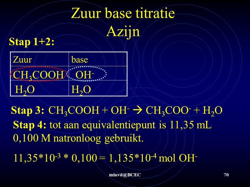 mlavd@BCEC69 Zuur base titratie: azijn In een azijnzuur-oplossing zou ca.