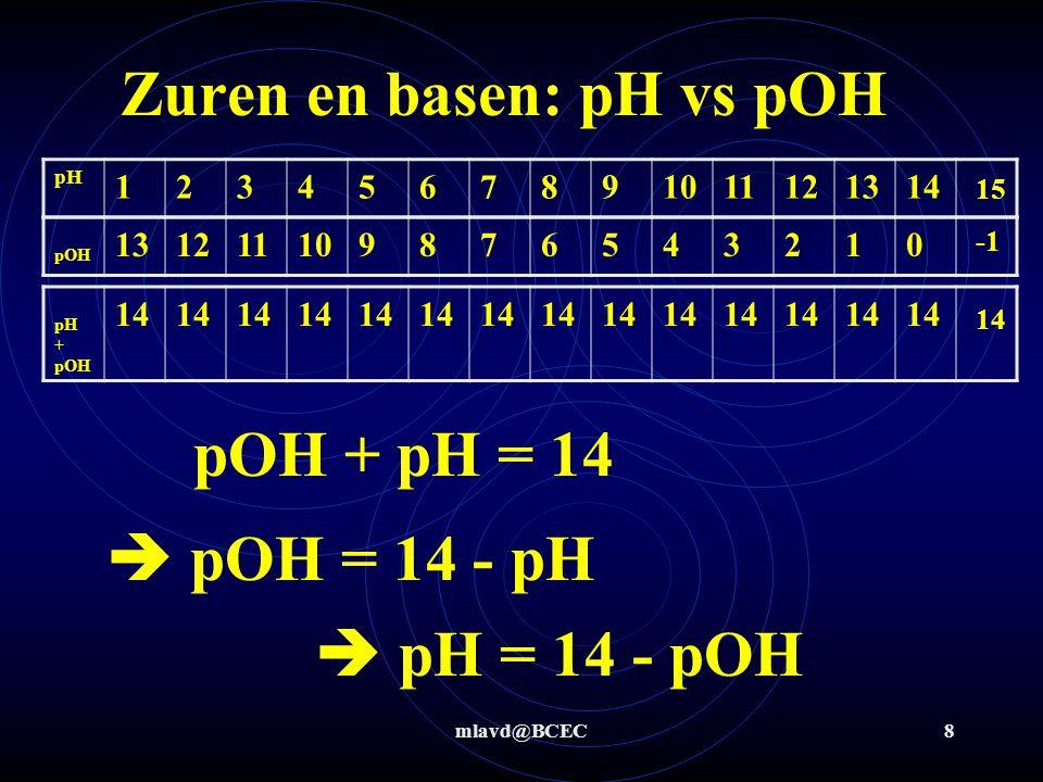 mlavd@BCEC8 Zuren en basen: pH vs pOH pH 1234567891011121314 pOH 131211109876543210 pH + pOH 14 pOH + pH = 14  pOH = 14 - pH  pH = 14 - pOH 15 14