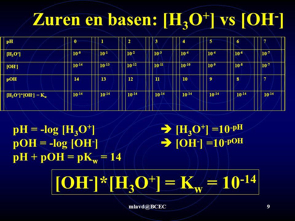 mlavd@BCEC59 Stap 1+2: Zuurbase Stap 3: H 3 O + + OH -  2 H 2 O H3O+H3O+ OH - H2OH2OH2OH2O Zuur base titratie : titreren van X M NaOH opl met 0,11 M HCl opl