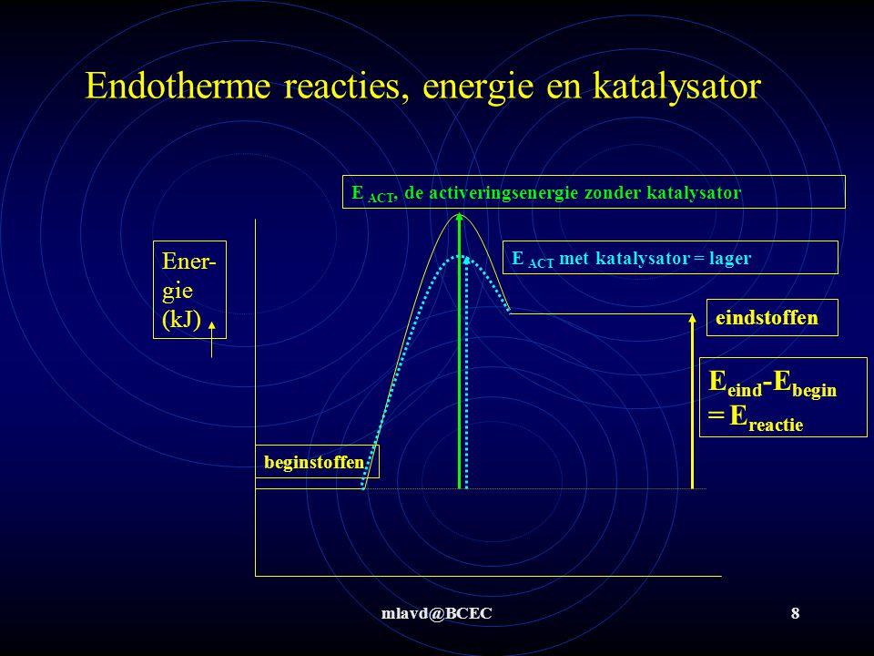 mlavd@BCEC9 Exotherme reacties, energie en katalysator Ener- gie (kJ) beginstoffen eindstoffen E eind -E begin = E reactie < 0 E ACT, de activeringsenergie zonder katalysator overgang E ACT met katalysator = lager