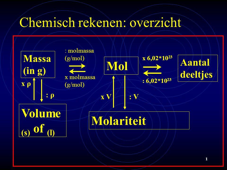 1 Chemisch rekenen: overzicht Mol ⇄ : 6,02*10 23 x molmassa (g/mol) ⇄ Massa (in g) x 6,02*10 23 : molmassa (g/mol) Molariteit : Vx V Volume (s) of (l) x ρ : ρ Aantal deeltjes