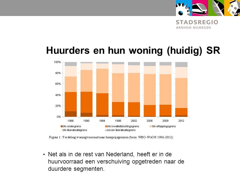 Huurders en hun woning (huidig) SR Net als in de rest van Nederland, heeft er in de huurvoorraad een verschuiving opgetreden naar de duurdere segmenten.