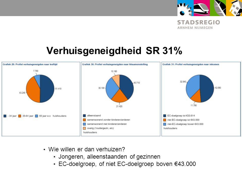 Verhuisgeneigdheid SR 31% Wie willen er dan verhuizen.