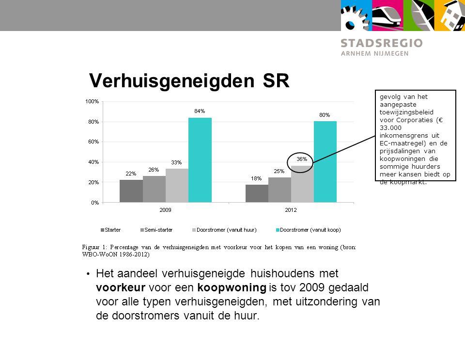 Verhuisgeneigden SR Het aandeel verhuisgeneigde huishoudens met voorkeur voor een koopwoning is tov 2009 gedaald voor alle typen verhuisgeneigden, met uitzondering van de doorstromers vanuit de huur.