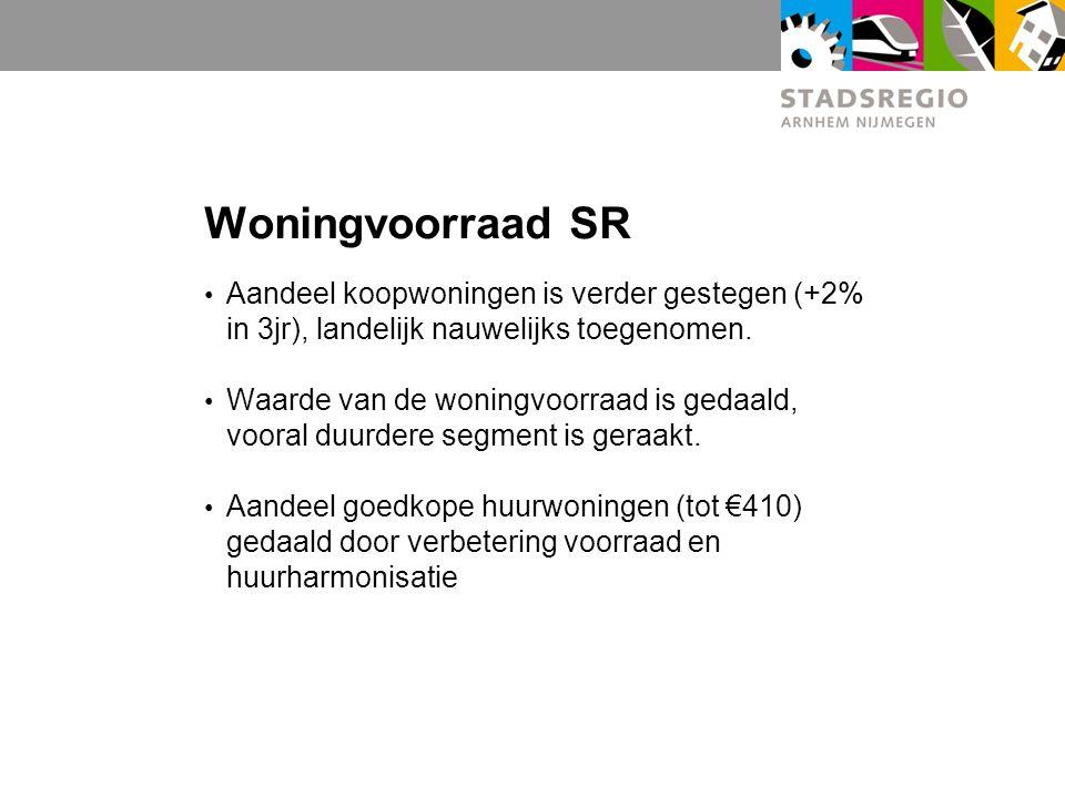 Woningvoorraad SR Aandeel koopwoningen is verder gestegen (+2% in 3jr), landelijk nauwelijks toegenomen.