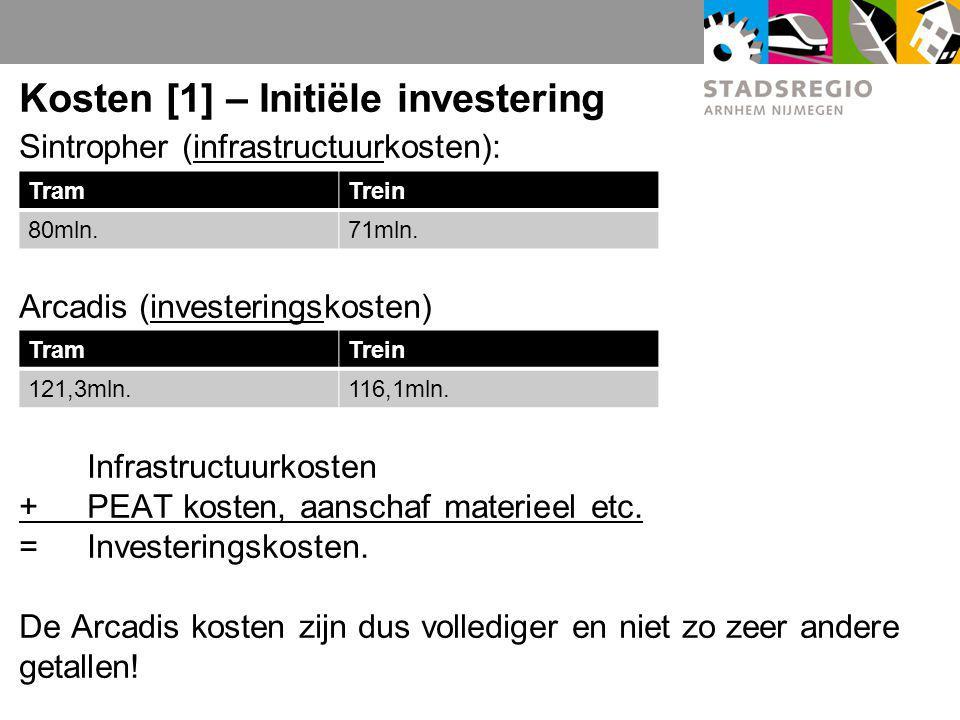 Kosten [1] – Initiële investering Sintropher (infrastructuurkosten): Arcadis (investeringskosten) Infrastructuurkosten + PEAT kosten, aanschaf materieel etc.