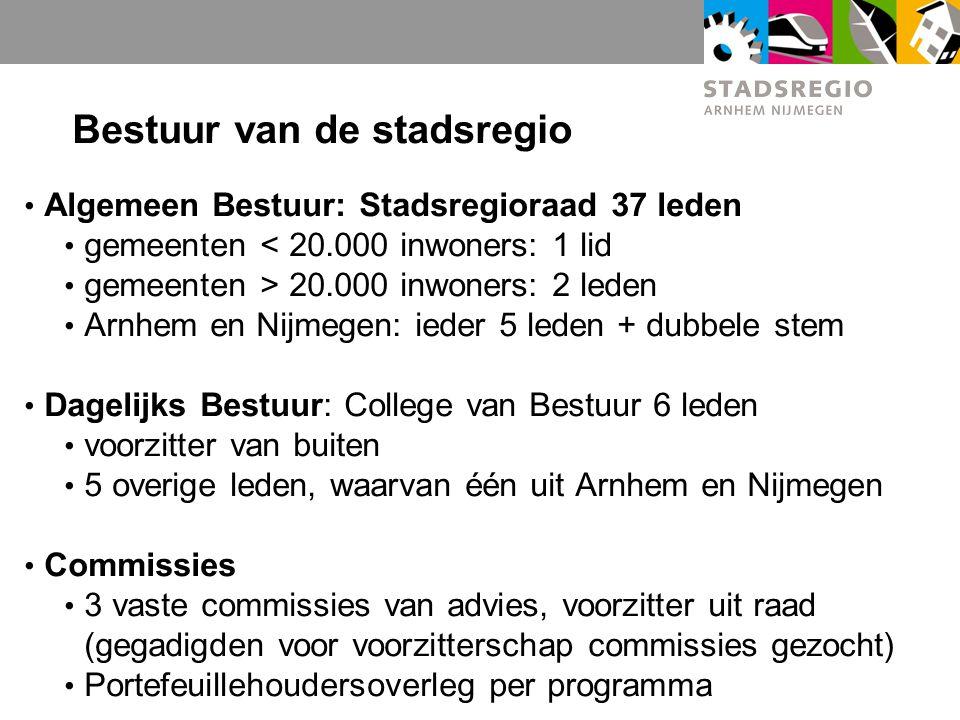 Bestuur van de stadsregio Algemeen Bestuur: Stadsregioraad 37 leden gemeenten < 20.000 inwoners: 1 lid gemeenten > 20.000 inwoners: 2 leden Arnhem en