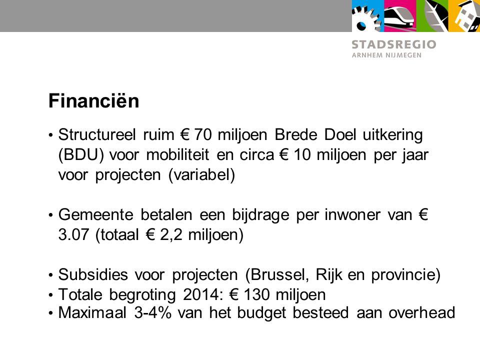 Financiën Structureel ruim € 70 miljoen Brede Doel uitkering (BDU) voor mobiliteit en circa € 10 miljoen per jaar voor projecten (variabel) Gemeente b