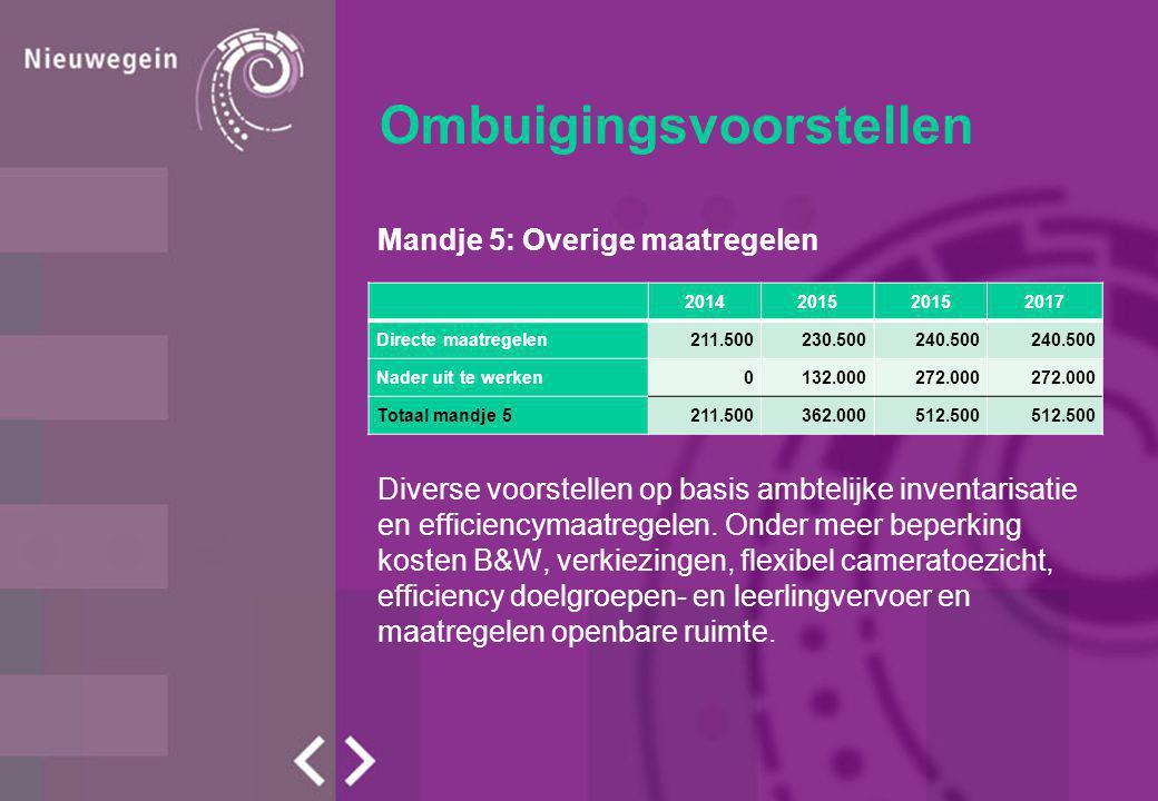 Ombuigingsvoorstellen Mandje 5: Overige maatregelen Diverse voorstellen op basis ambtelijke inventarisatie en efficiencymaatregelen.