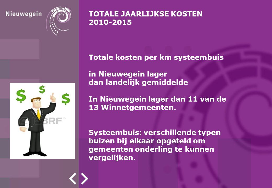 TOTALE JAARLIJKSE KOSTEN 2010-2015 Totale kosten per km systeembuis in Nieuwegein lager dan landelijk gemiddelde In Nieuwegein lager dan 11 van de 13 Winnetgemeenten.