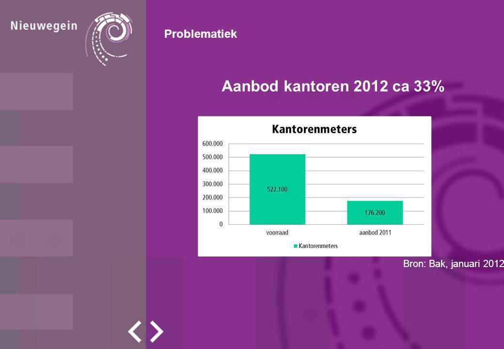 Aanbod kantoren 2012 ca 33% Problematiek Bron: Bak, januari 2012