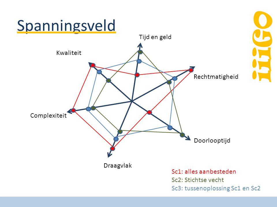 iiiGO Spanningsveld Tijd en geld Rechtmatigheid Doorlooptijd Draagvlak Complexiteit Kwaliteit Sc1: alles aanbesteden Sc2: Stichtse vecht Sc3: tussenoplossing Sc1 en Sc2
