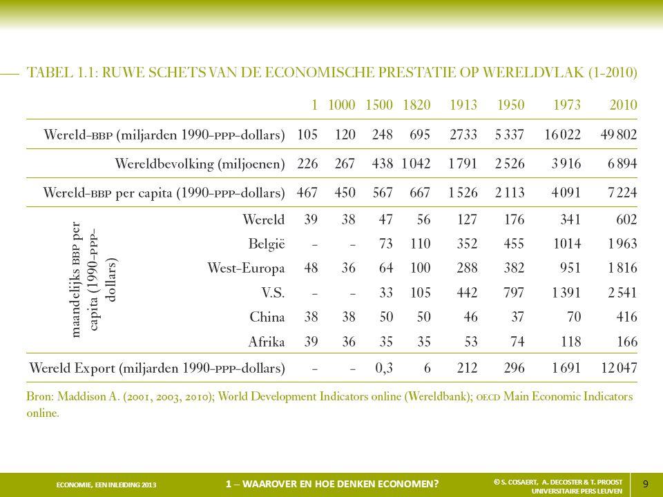 20 ECONOMIE, EEN INLEIDING 2013 1 – WAAROVER EN HOE SPREKEN ECONOMEN.