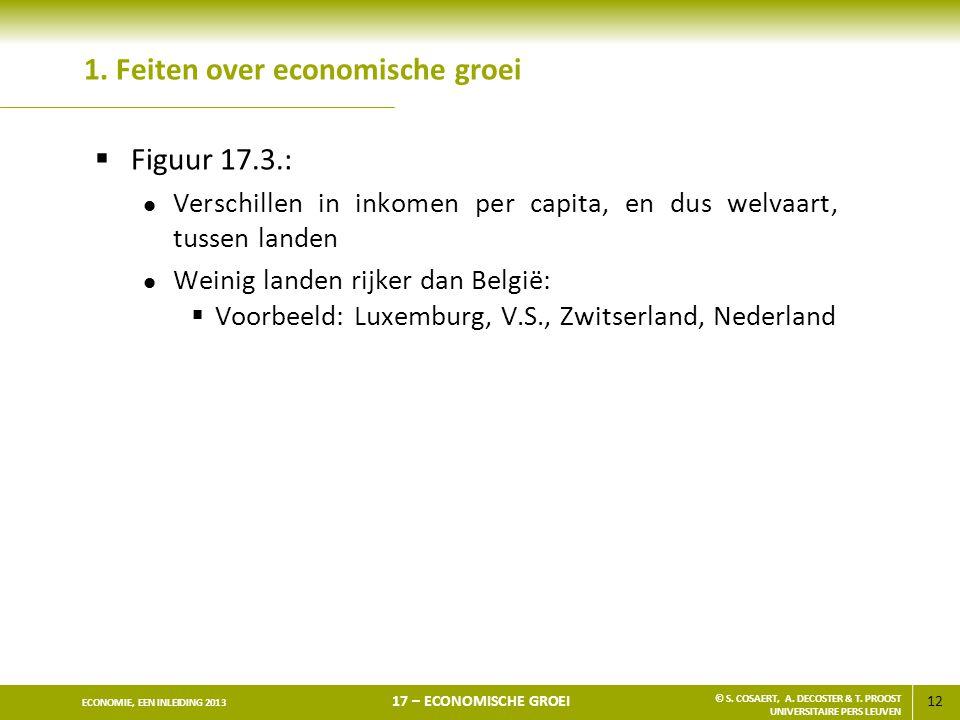 12 ECONOMIE, EEN INLEIDING 2013 17 – ECONOMISCHE GROEI © S. COSAERT, A. DECOSTER & T. PROOST UNIVERSITAIRE PERS LEUVEN 1. Feiten over economische groe