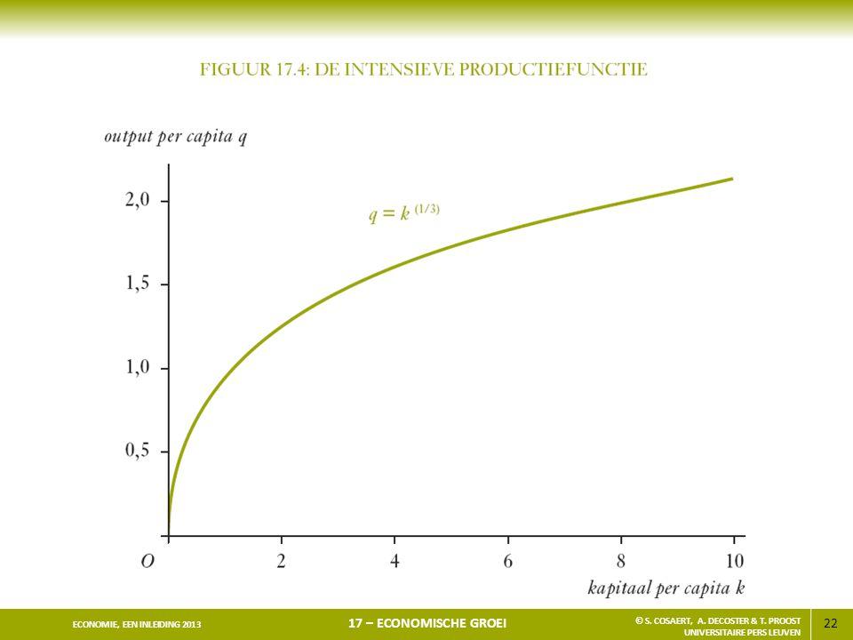 22 ECONOMIE, EEN INLEIDING 2013 17 – ECONOMISCHE GROEI © S. COSAERT, A. DECOSTER & T. PROOST UNIVERSITAIRE PERS LEUVEN