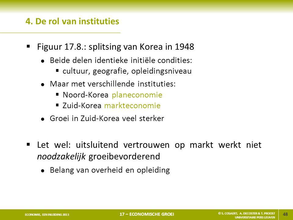 48 ECONOMIE, EEN INLEIDING 2013 17 – ECONOMISCHE GROEI © S. COSAERT, A. DECOSTER & T. PROOST UNIVERSITAIRE PERS LEUVEN 4. De rol van instituties  Fig
