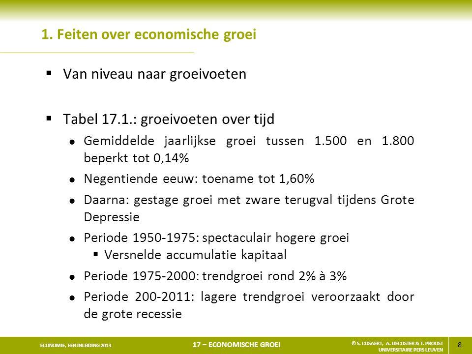 8 ECONOMIE, EEN INLEIDING 2013 17 – ECONOMISCHE GROEI © S. COSAERT, A. DECOSTER & T. PROOST UNIVERSITAIRE PERS LEUVEN 1. Feiten over economische groei