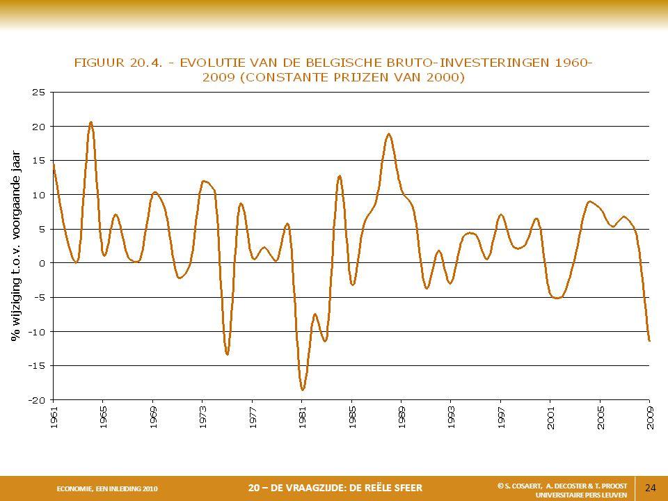 24 ECONOMIE, EEN INLEIDING 2010 20 – DE VRAAGZIJDE: DE REËLE SFEER © S. COSAERT, A. DECOSTER & T. PROOST UNIVERSITAIRE PERS LEUVEN