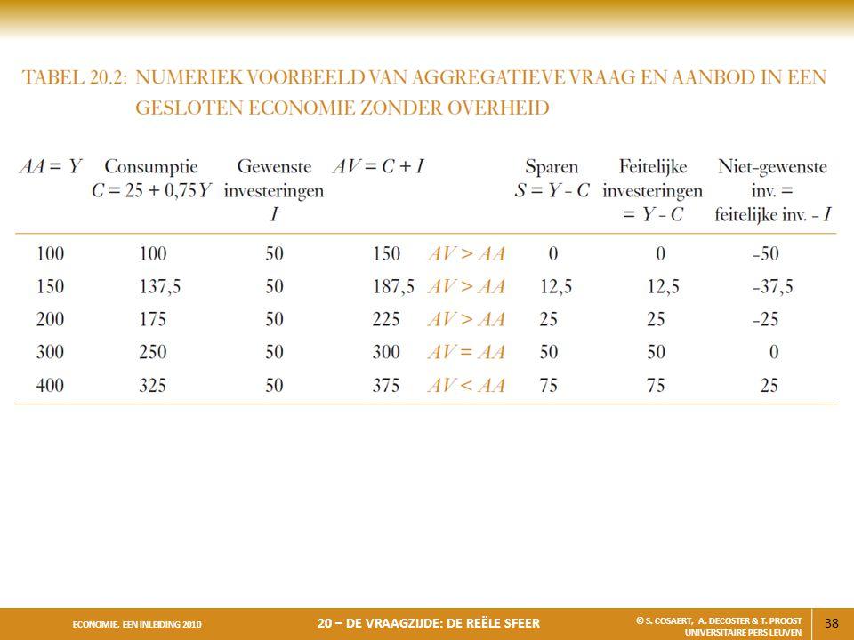 38 ECONOMIE, EEN INLEIDING 2010 20 – DE VRAAGZIJDE: DE REËLE SFEER © S. COSAERT, A. DECOSTER & T. PROOST UNIVERSITAIRE PERS LEUVEN