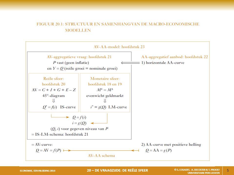 5 ECONOMIE, EEN INLEIDING 2010 20 – DE VRAAGZIJDE: DE REËLE SFEER © S. COSAERT, A. DECOSTER & T. PROOST UNIVERSITAIRE PERS LEUVEN