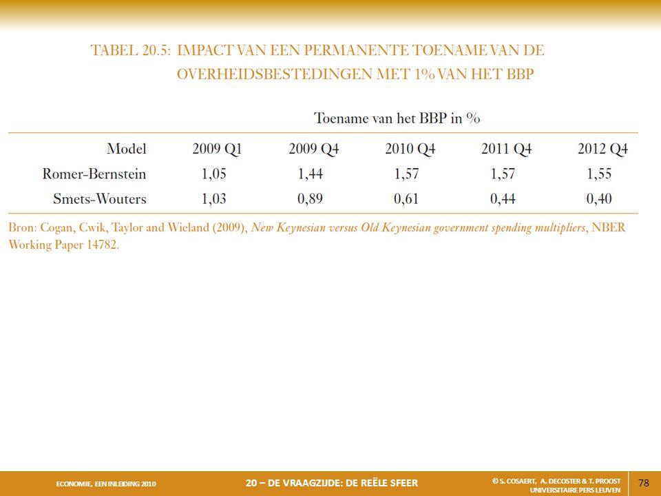 78 ECONOMIE, EEN INLEIDING 2010 20 – DE VRAAGZIJDE: DE REËLE SFEER © S. COSAERT, A. DECOSTER & T. PROOST UNIVERSITAIRE PERS LEUVEN