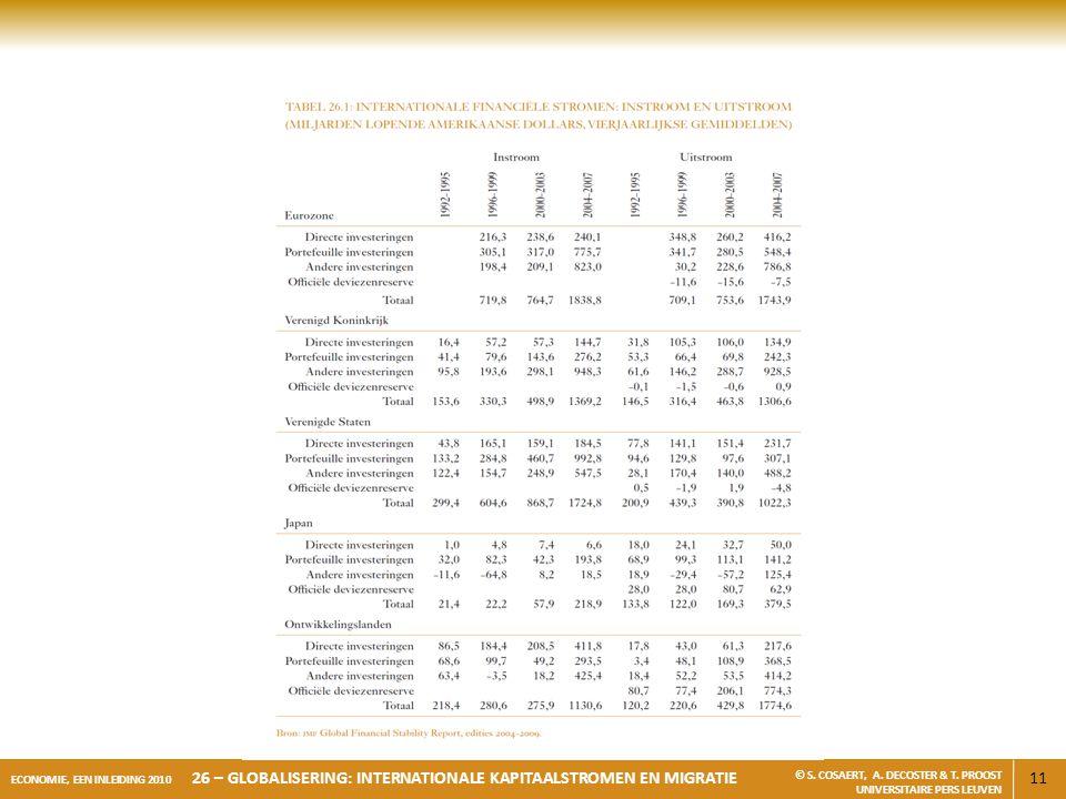 11 ECONOMIE, EEN INLEIDING 2010 26 – GLOBALISERING: INTERNATIONALE KAPITAALSTROMEN EN MIGRATIE © S. COSAERT, A. DECOSTER & T. PROOST UNIVERSITAIRE PER