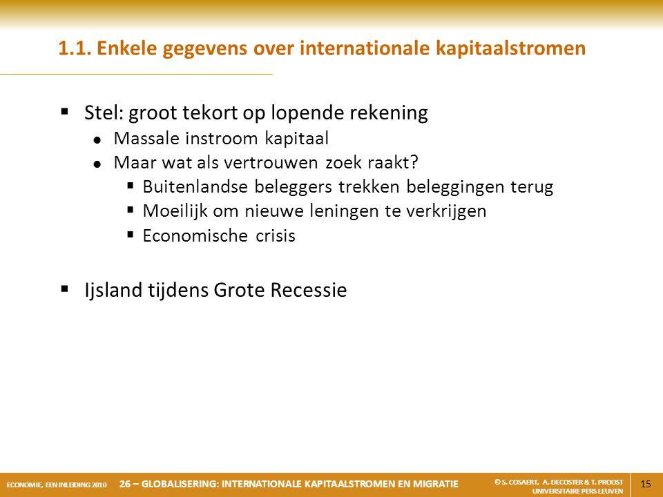 15 ECONOMIE, EEN INLEIDING 2010 26 – GLOBALISERING: INTERNATIONALE KAPITAALSTROMEN EN MIGRATIE © S. COSAERT, A. DECOSTER & T. PROOST UNIVERSITAIRE PER
