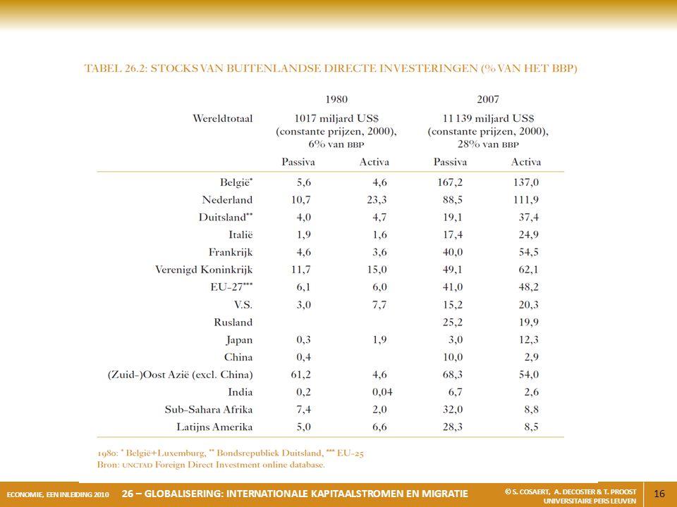 16 ECONOMIE, EEN INLEIDING 2010 26 – GLOBALISERING: INTERNATIONALE KAPITAALSTROMEN EN MIGRATIE © S. COSAERT, A. DECOSTER & T. PROOST UNIVERSITAIRE PER