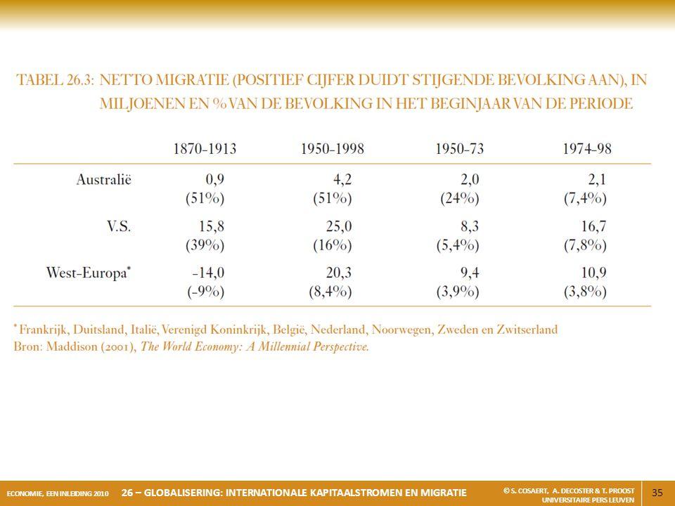 35 ECONOMIE, EEN INLEIDING 2010 26 – GLOBALISERING: INTERNATIONALE KAPITAALSTROMEN EN MIGRATIE © S. COSAERT, A. DECOSTER & T. PROOST UNIVERSITAIRE PER