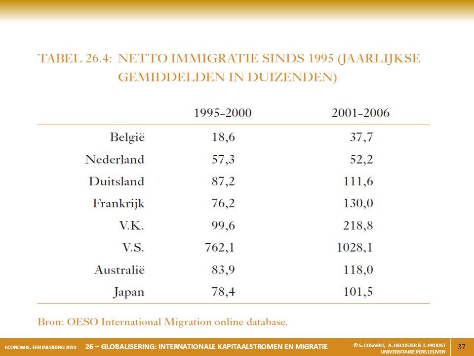 37 ECONOMIE, EEN INLEIDING 2010 26 – GLOBALISERING: INTERNATIONALE KAPITAALSTROMEN EN MIGRATIE © S. COSAERT, A. DECOSTER & T. PROOST UNIVERSITAIRE PER