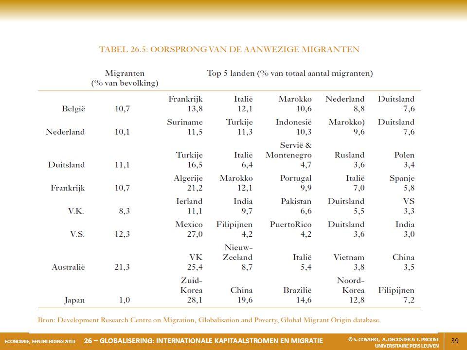 39 ECONOMIE, EEN INLEIDING 2010 26 – GLOBALISERING: INTERNATIONALE KAPITAALSTROMEN EN MIGRATIE © S. COSAERT, A. DECOSTER & T. PROOST UNIVERSITAIRE PER