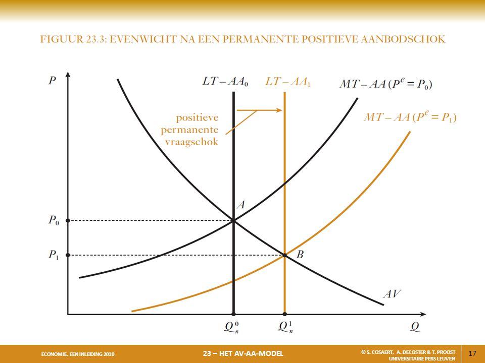 17 ECONOMIE, EEN INLEIDING 2010 23 – HET AV-AA-MODEL © S. COSAERT, A. DECOSTER & T. PROOST UNIVERSITAIRE PERS LEUVEN