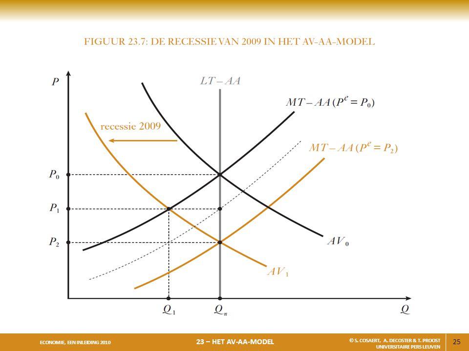 25 ECONOMIE, EEN INLEIDING 2010 23 – HET AV-AA-MODEL © S. COSAERT, A. DECOSTER & T. PROOST UNIVERSITAIRE PERS LEUVEN