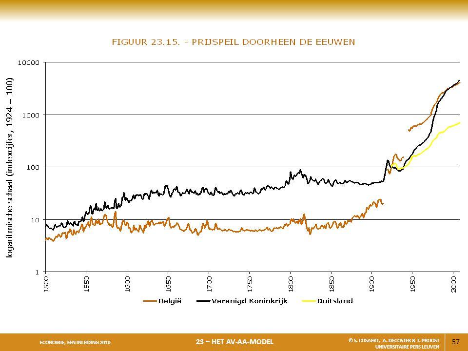 57 ECONOMIE, EEN INLEIDING 2010 23 – HET AV-AA-MODEL © S. COSAERT, A. DECOSTER & T. PROOST UNIVERSITAIRE PERS LEUVEN