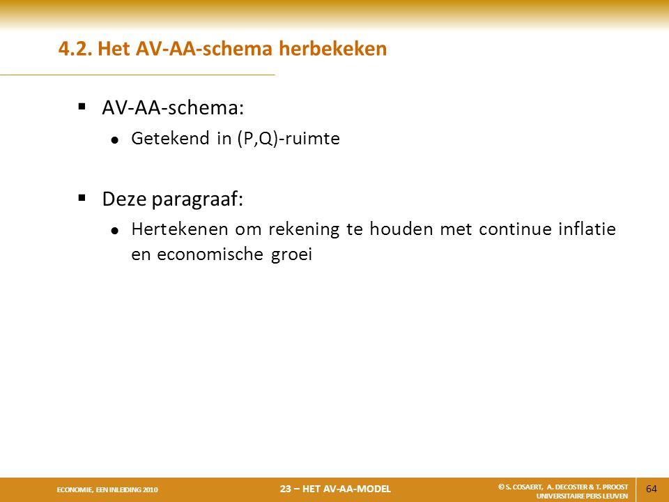 64 ECONOMIE, EEN INLEIDING 2010 23 – HET AV-AA-MODEL © S. COSAERT, A. DECOSTER & T. PROOST UNIVERSITAIRE PERS LEUVEN 4.2. Het AV-AA-schema herbekeken