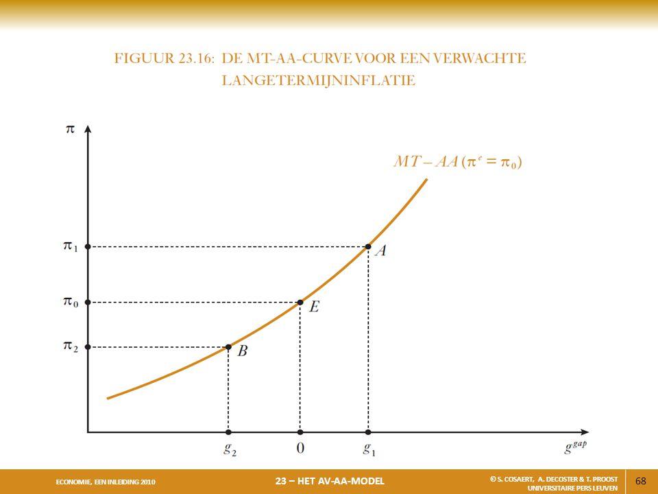 68 ECONOMIE, EEN INLEIDING 2010 23 – HET AV-AA-MODEL © S. COSAERT, A. DECOSTER & T. PROOST UNIVERSITAIRE PERS LEUVEN