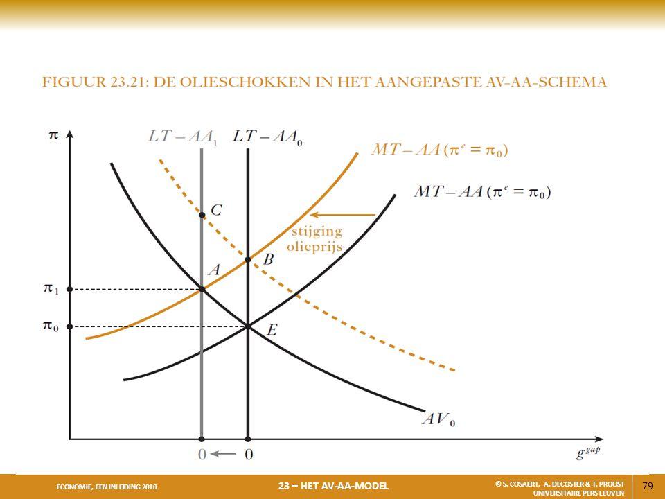 79 ECONOMIE, EEN INLEIDING 2010 23 – HET AV-AA-MODEL © S. COSAERT, A. DECOSTER & T. PROOST UNIVERSITAIRE PERS LEUVEN