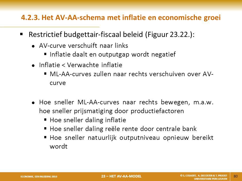 80 ECONOMIE, EEN INLEIDING 2010 23 – HET AV-AA-MODEL © S. COSAERT, A. DECOSTER & T. PROOST UNIVERSITAIRE PERS LEUVEN 4.2.3. Het AV-AA-schema met infla