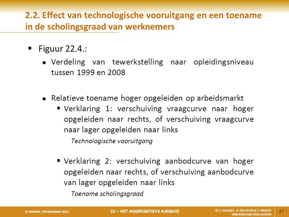 27 ECONOMIE, EEN INLEIDING 2010 22 – HET AGGREGATIEVE AANBOD © S. COSAERT, A. DECOSTER & T. PROOST UNIVERSITAIRE PERS LEUVEN 2.2. Effect van technolog