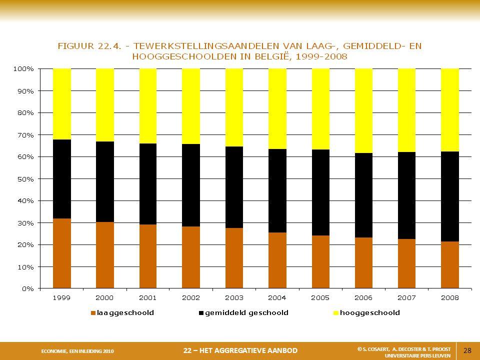 28 ECONOMIE, EEN INLEIDING 2010 22 – HET AGGREGATIEVE AANBOD © S. COSAERT, A. DECOSTER & T. PROOST UNIVERSITAIRE PERS LEUVEN