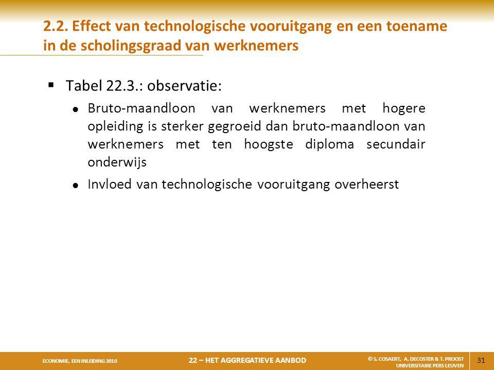 31 ECONOMIE, EEN INLEIDING 2010 22 – HET AGGREGATIEVE AANBOD © S. COSAERT, A. DECOSTER & T. PROOST UNIVERSITAIRE PERS LEUVEN 2.2. Effect van technolog