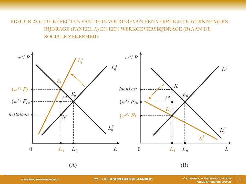 38 ECONOMIE, EEN INLEIDING 2010 22 – HET AGGREGATIEVE AANBOD © S. COSAERT, A. DECOSTER & T. PROOST UNIVERSITAIRE PERS LEUVEN