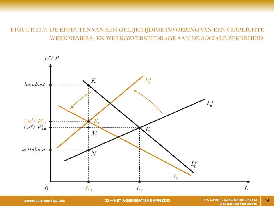 44 ECONOMIE, EEN INLEIDING 2010 22 – HET AGGREGATIEVE AANBOD © S. COSAERT, A. DECOSTER & T. PROOST UNIVERSITAIRE PERS LEUVEN