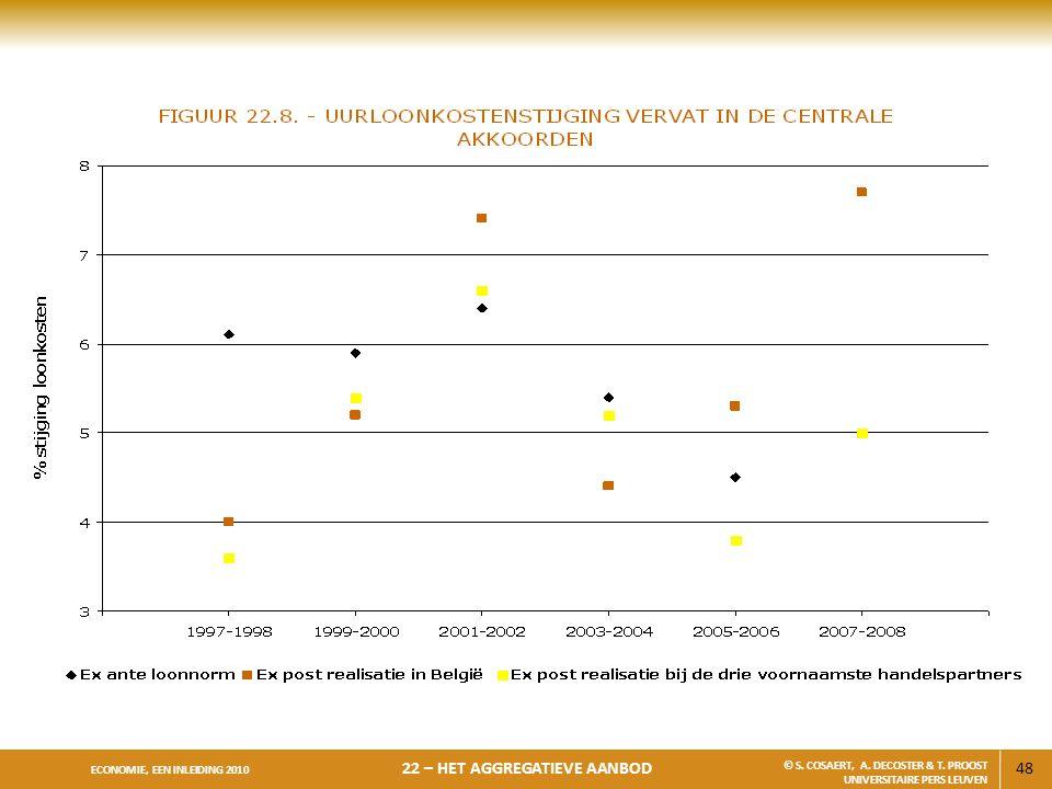 48 ECONOMIE, EEN INLEIDING 2010 22 – HET AGGREGATIEVE AANBOD © S. COSAERT, A. DECOSTER & T. PROOST UNIVERSITAIRE PERS LEUVEN